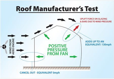 Roof Manufacturer's Testing | Ultraframe Conservatories